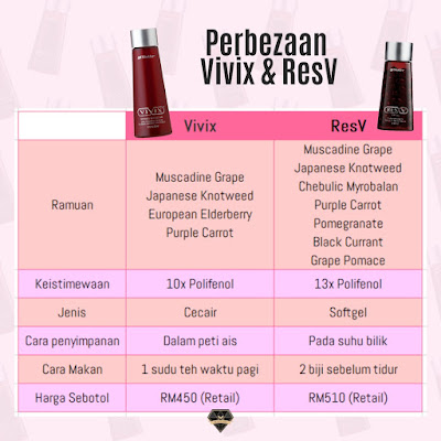 Beza ResV Dengan Vivix Shaklee
