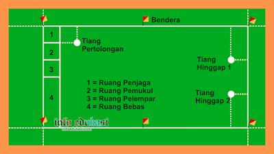 Contoh Gambar Lapangan Bola Kasti Beserta Keterangannya Lengkap