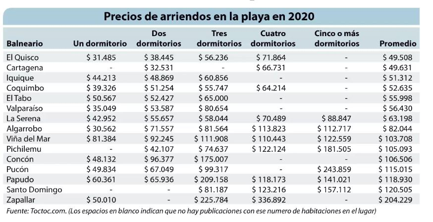 Lista de precios de arriendo por día en 15 balnearios del país