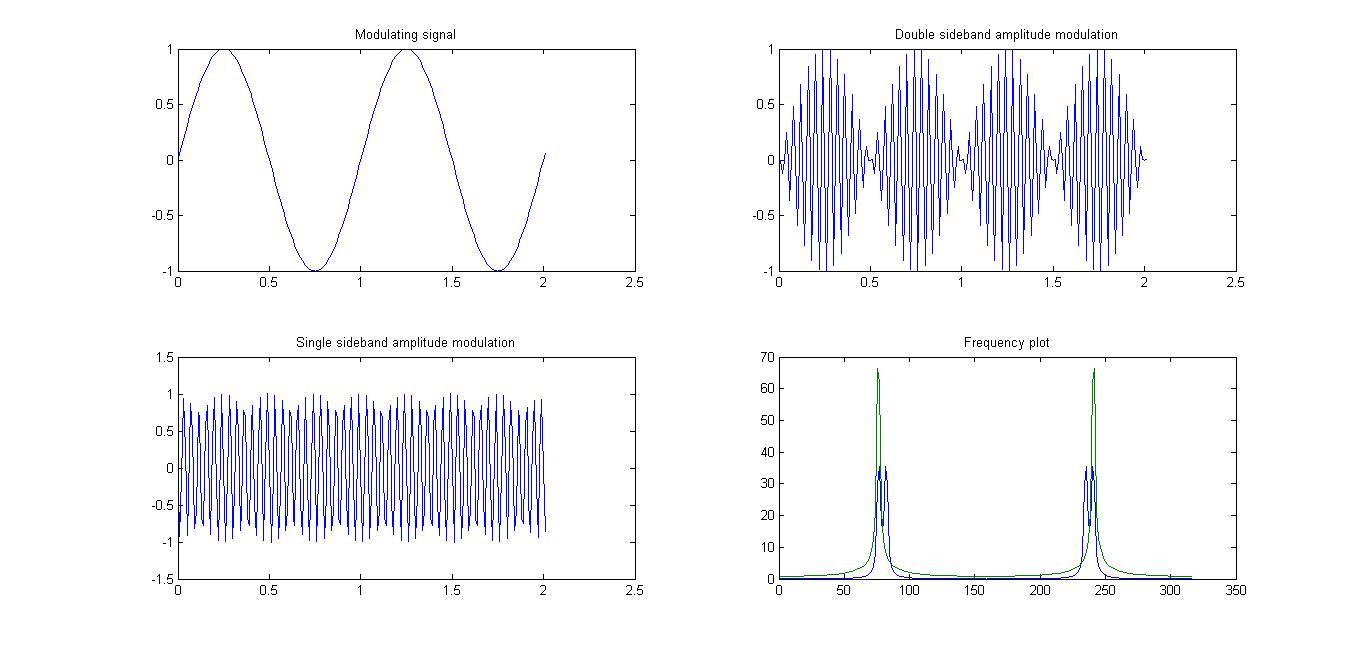 generation of amplitude modulation lab Frequency modulation and demodulation trainer amplitude limiter & filter that the generation of the carrier wave and the modulation process is carried.