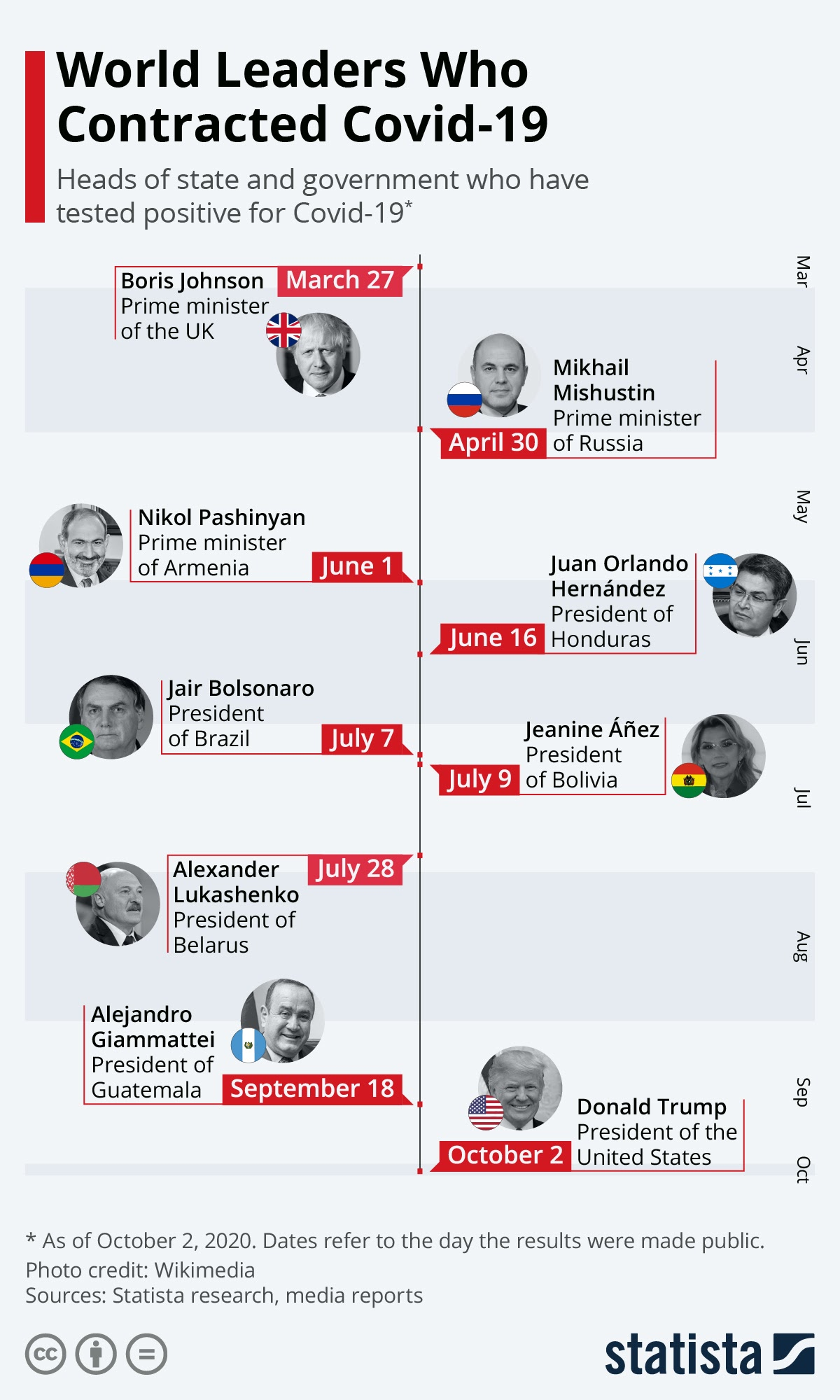 World Leaders Who Contracted Covid-19 #infographic