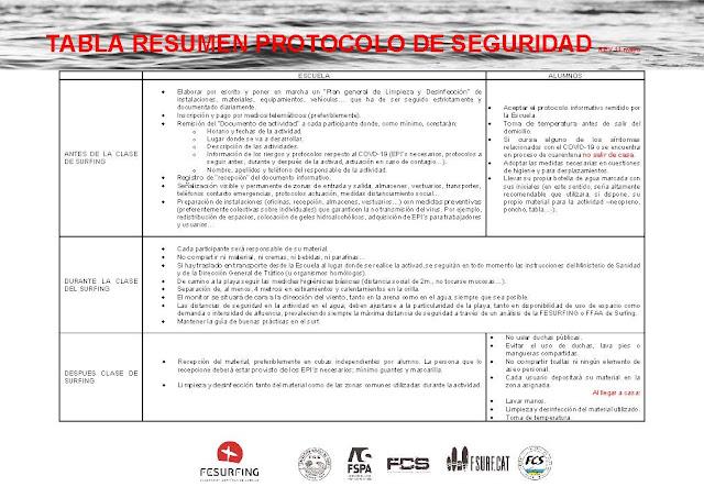 Descarga documento completo RESUMEN PROTOCOLO SEGURIDAD ESCUELA SURFING 11052020_P%25C3%25A1gina_1