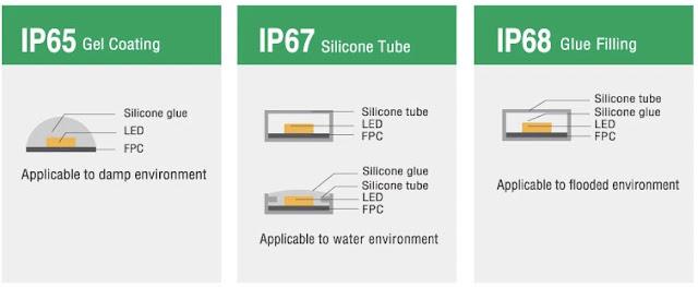 ip ratings for led strip lights
