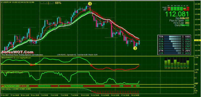 Binary options hourly strategy