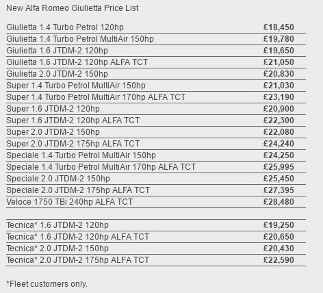 Alfa Romeo Price Range Идеи изображения автомобиля - Alfa romeo price range