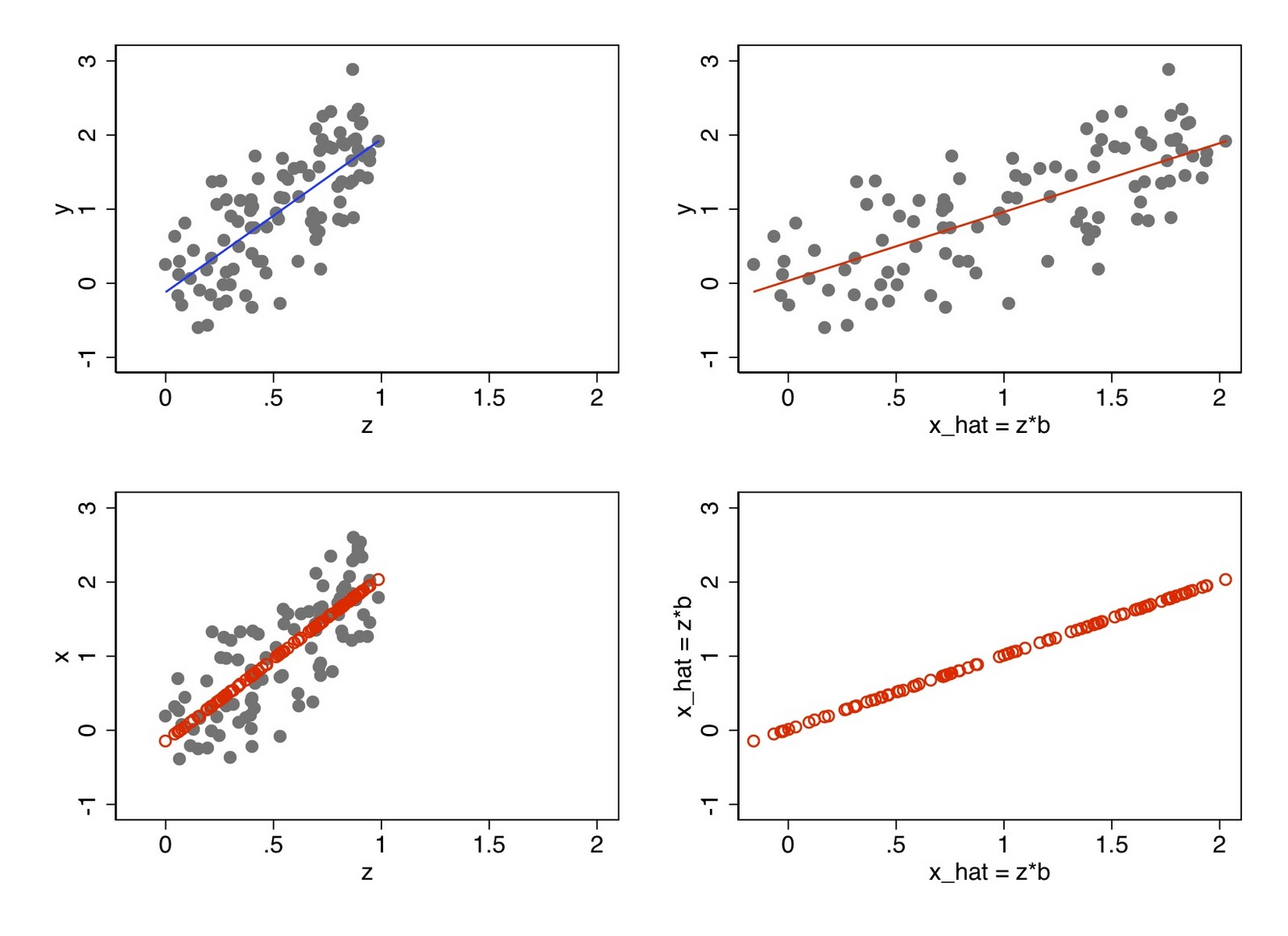 Fight Entropy: Why visualizing instrumental variables made