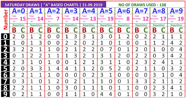 Kerala lottery result A Board winning number chart of latest 138 draws of Saturday Karunya  lottery. Karunya  Kerala lottery chart published on 21.09.2019