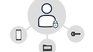 Difference between identity management and access management