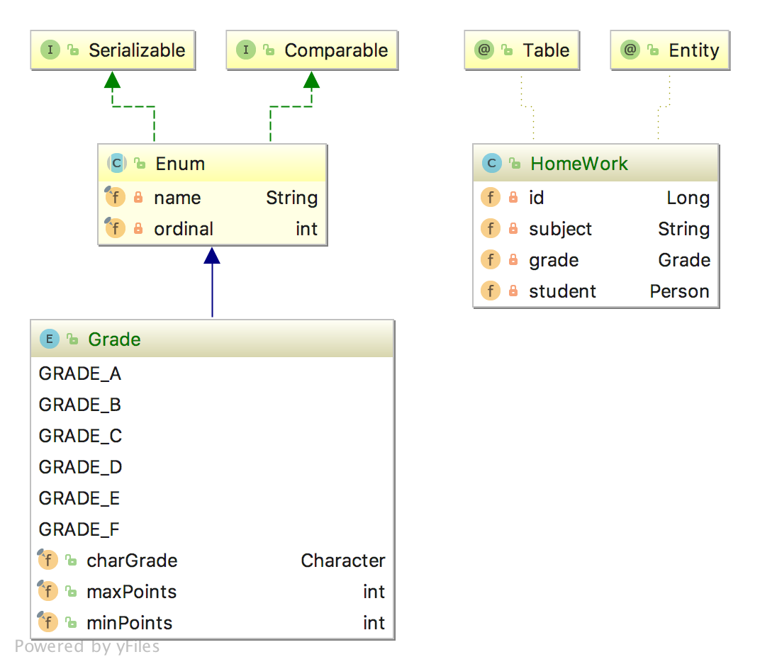 JPA: Mapping Enums the right way - That Java Guy