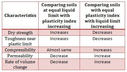 Relation between plasticity index and engineering properties of soil