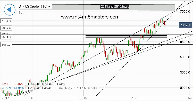 GOLD TECHNICAL analysis by mt4mt5masters