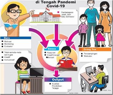 Peran ortu guru siswa dalam pjj dan ptm