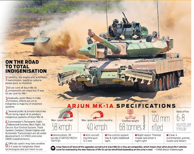 Arjun Mark-1A Main Battle Tank (MBT) features