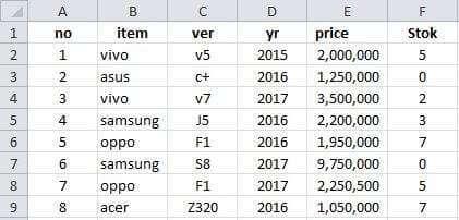 Data toko handphone