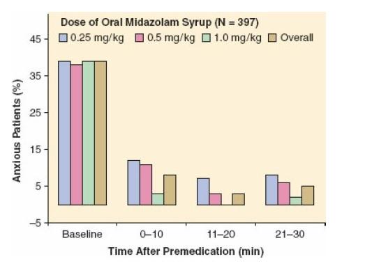 midazolam dosing