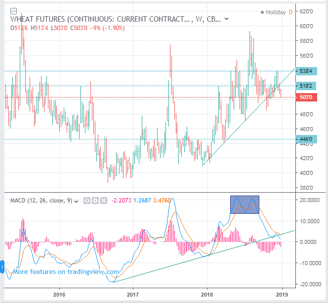 WHEAT Futures Price Short Term Forecast (CME CBOT: ZW) - SELL(Short)