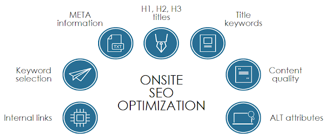 onsite seo optimization