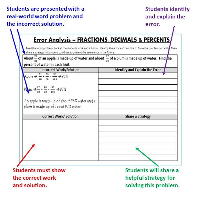 6th Grade Math Find the Error Activity Bundle