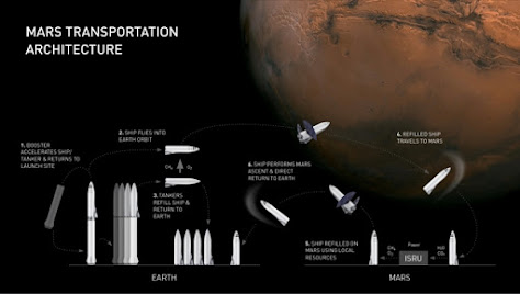 SpaceX BFR Mars transportation architecture