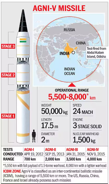 Agni-V Missile: India to Conduct First User Trial