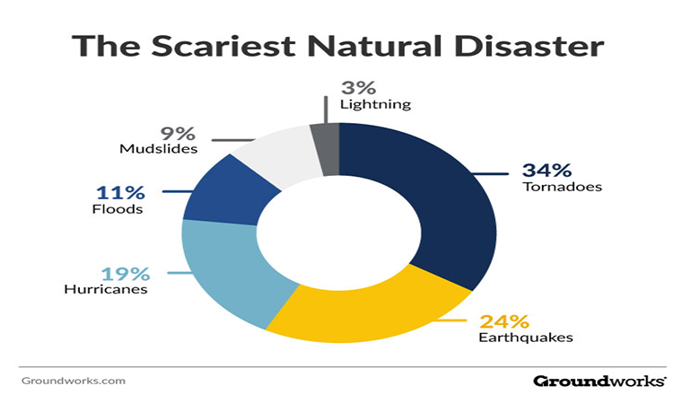 The Scariest Natural Disaster #article