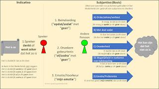 Gebruik Subjuntivo