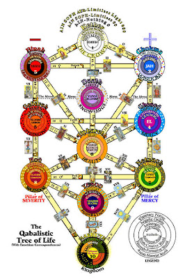 Η αποκρυφιστική μαγεία της Ιουδαϊκής Καμπάλα (Αυτή κρύβεται πίσω από όλα τα δεινά της ανθρωπότητας)
