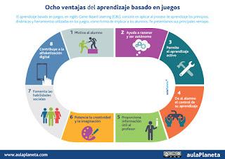 http://www.aulaplaneta.com/2015/07/21/recursos-tic/ventajas-del-aprendizaje-basado-en-juegos-o-game-based-learning-gbl/?utm_source=Facebook&utm_medium=postint&utm_campaign=rssint