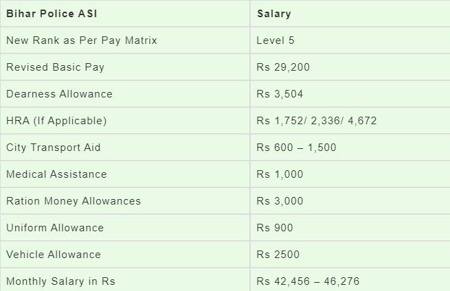 Bihar Police SI Salary