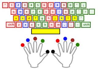 Mecanografía, el arte de escribir en el teclado
