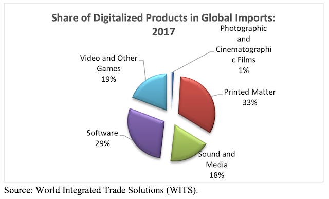 image of Digital imports in world