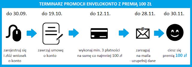 Money mania 16 z premią 100 zł za konto w EnveloBanku