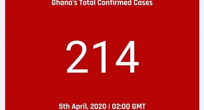 Ghana Records 9 New Covid-19 Cases