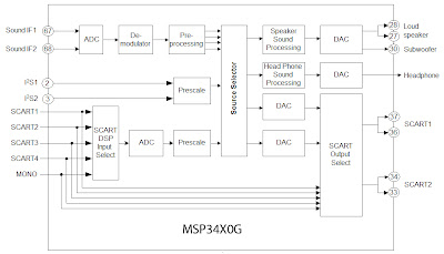 Block diagram of circuit in the IC MSP34X0G
