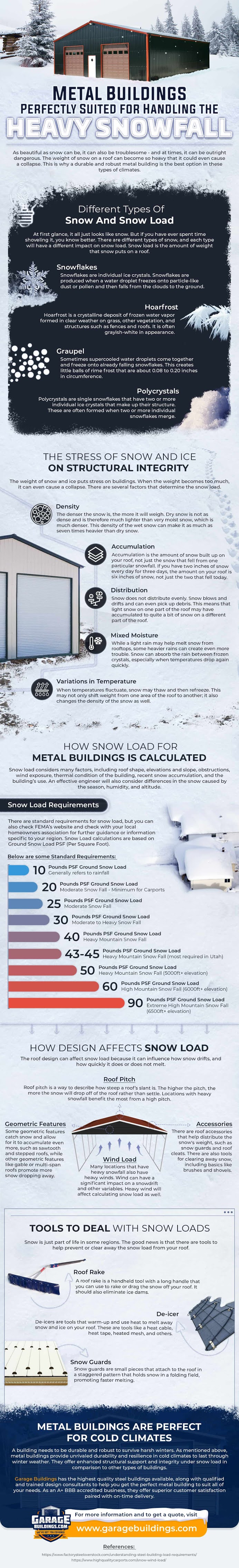 Metal Buildings – Perfectly Suited for Handling the Heavy Snowfall #infographic #Home & Garden #Metal Buildings #infographics