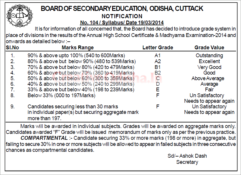 BSC Grade sheet format for HSC 10th exam Odisha