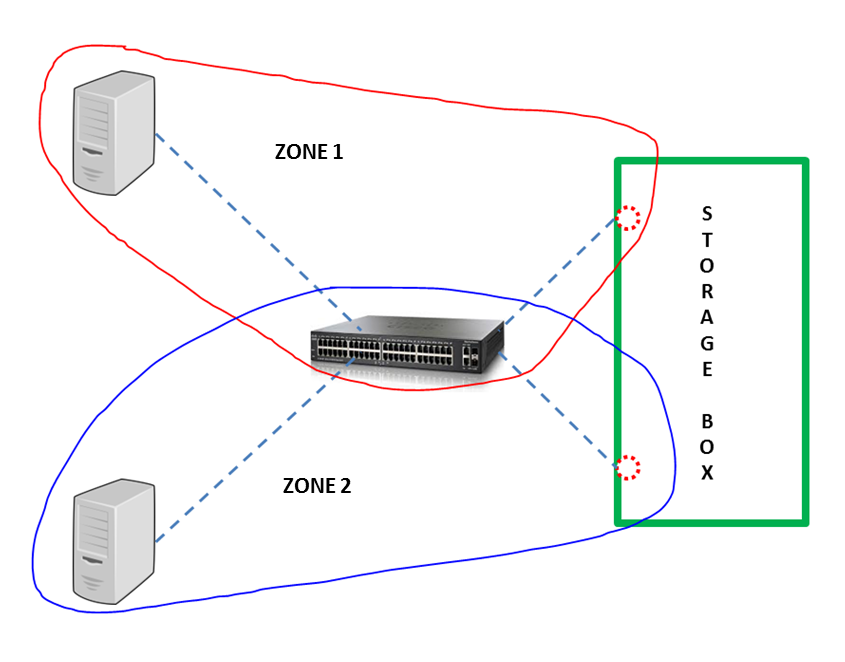 About SAN Switches | Fiber switch | Fibre channel - SAN