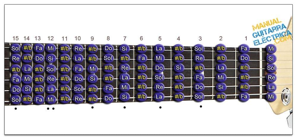 Todas las Notas del Diapasón de la Guitarra (Zurdo)