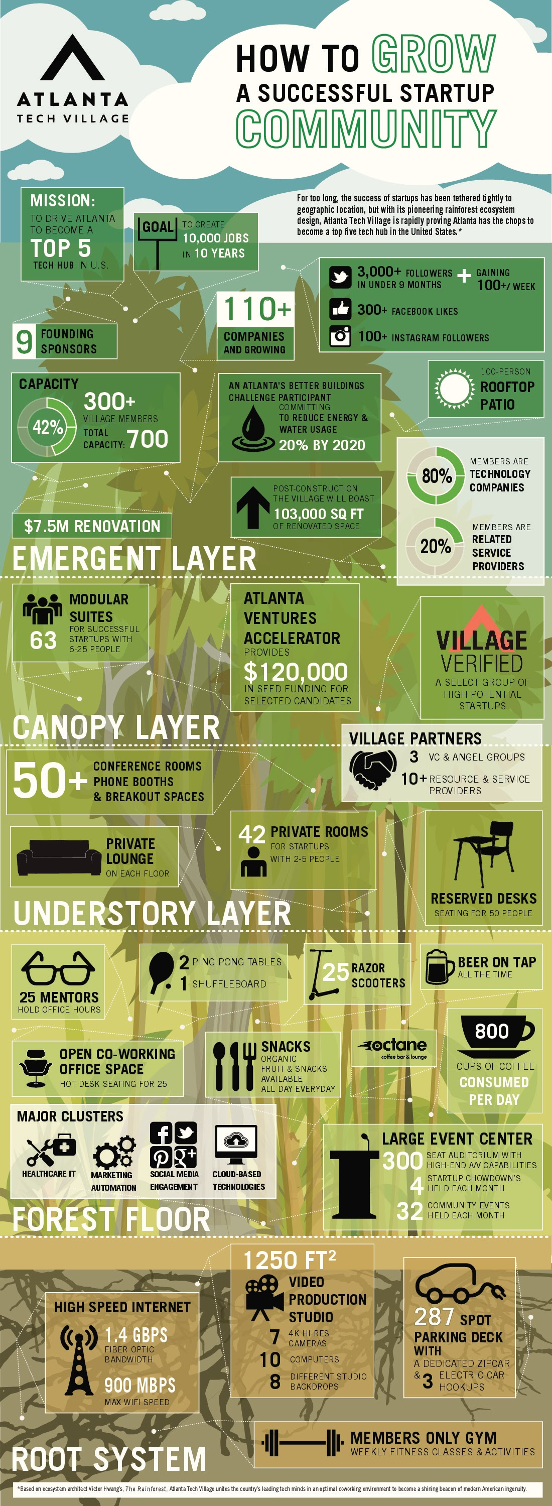 How-To-Grow-A-Successful-Startup-Community #Infographic