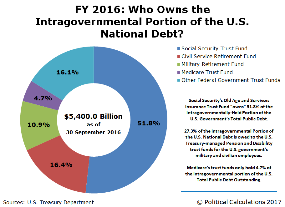 FY 2016: Who Owns the Intragovernmental Portion of the U.S. National Debt?