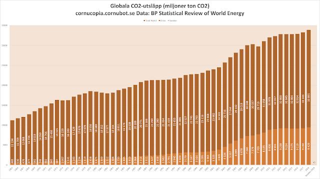 Globala CO2-utsläpp ökade med fjorton Sverige 2018 - Kina ökade med fyra Sverige