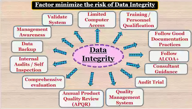 Data Integrity, ALCOA+, Common Issue of Data Integrity and How to minimize the risk of Data Integrity