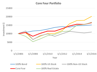 Core Four Portfolio Returns
