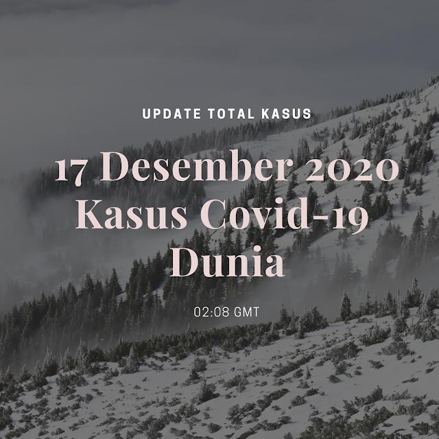 Total Kasus Covid-19 di Seluruh Dunia per 17 Desember 2020 ( 02:05 GMT)