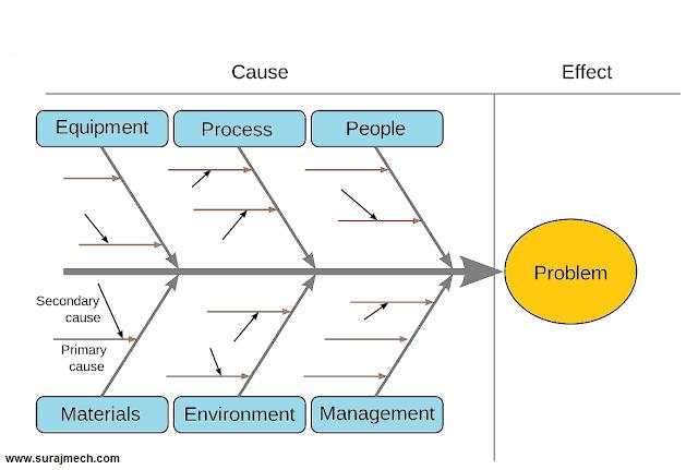 Cause and Effect / Fishbone / Ishikawa Diagram in 7 QC Tools