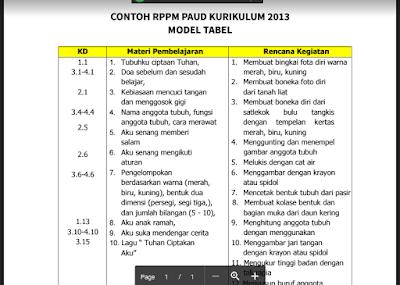 Contoh RPPM/ RKM TK A/ PAUD Kurikulum 2013