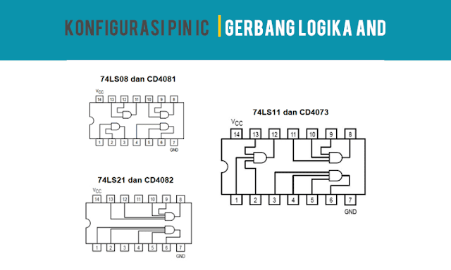Konfigurasi Pin IC Gerbang Logika AND