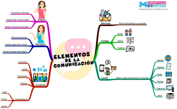 Mapa mental elementos de la comunicación con imágenes y ramas con colores llamativos