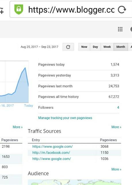 Blog Kayoomanis 8 Bulan Dah Capai Pageview Lebih 3 Ribu Sehari