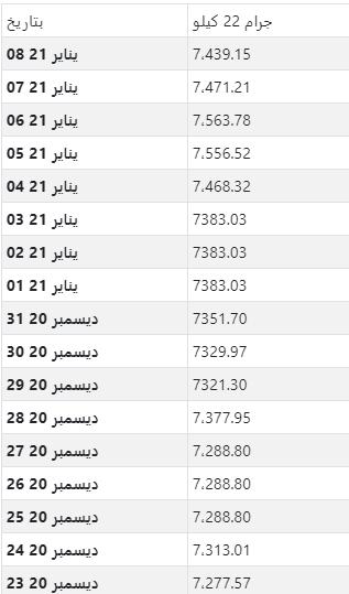 أسعار الذهب اليومية بالدينار الجزائري لكل جرام عيار 22